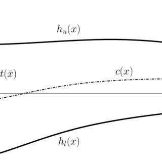 Results for the non-symmetrically curvilinear non