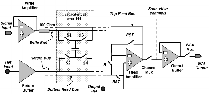 Block diagram of the SCA analog pipeline design