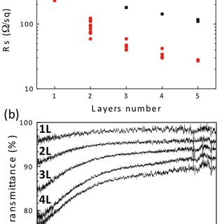 (a) Comparison of sheet resistance of 1–5 layers CVD