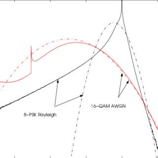BER simulations and bounds for BICM with 16-QAM/8-PSK with