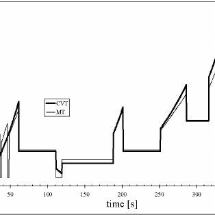 Comparison between fuel consumption in ECE and EUDC cycle