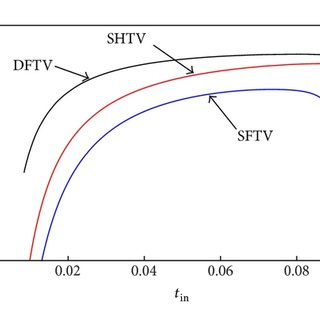 The effective output torque tout as a function of the