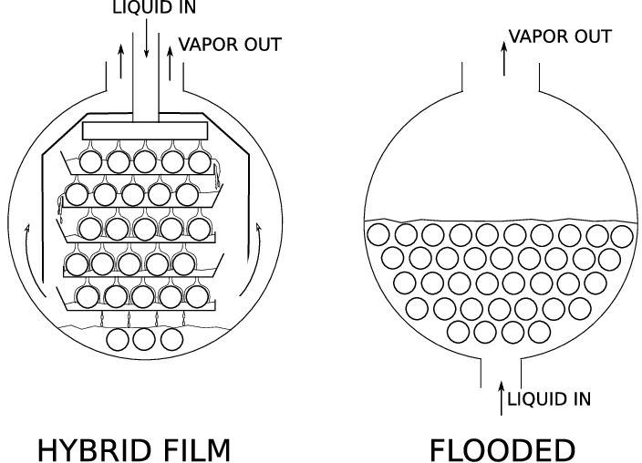 Schematic view of the Hybrid Film and flooded evaporators