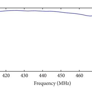 Measured radiation pattern of SAR-High antenna: copolar