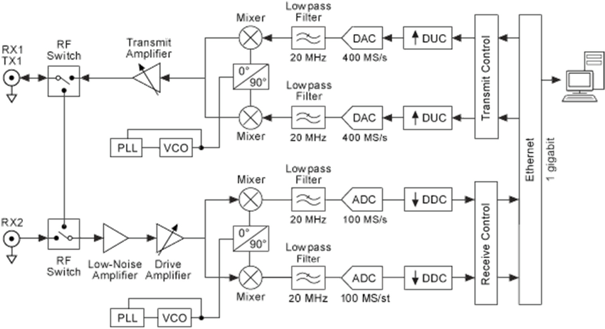 Block diagram of SDR platform RX, Receiver; TX