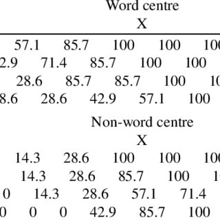 (PDF) Lexical Processes and Eye Movements in Neglect Dyslexia