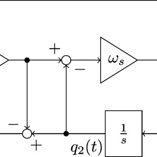 Block diagram of the orthogonal signals generator based on