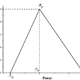 -Batteries specific energy vs specific power (source