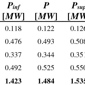 Batteries specific energy vs specific power (source