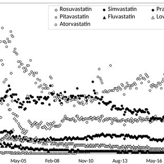 (PDF) Statins popularity: A global picture