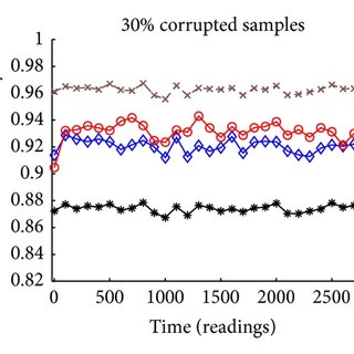 (PDF) QoS-Aware Fault Detection in Wireless Sensor Networks