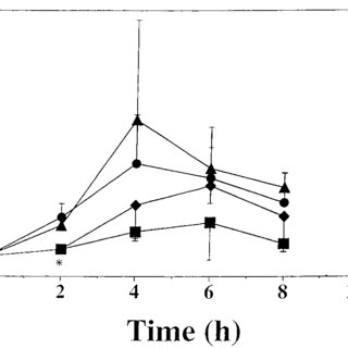 Interleukin-1b (IL-1b) plasma levels in mice of different