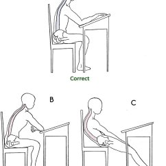 Better Posture Chair Bambino Baby Graphic Design Of Correct Or Incorrected At The School Desk A While Sitting On B Wrong And C