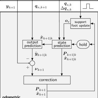 (PDF) Humanoid odometric localization integrating