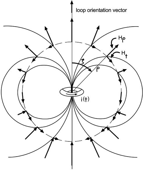 Magnetic-dipole field generated by a current loop; the
