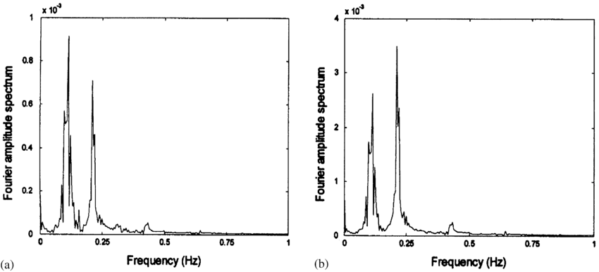 Fourier amplitude spectra of cable C under initial