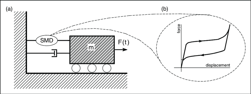 (a) Schematic picture of an SMO model and (b) an example