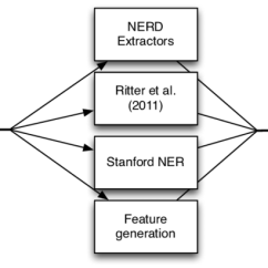 Diagram Of A Nerd Process Template Powerpoint Overview The Ml System Download Scientific