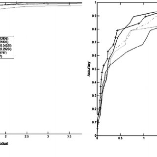 Regression lines for the second NN model for Oral Quail on