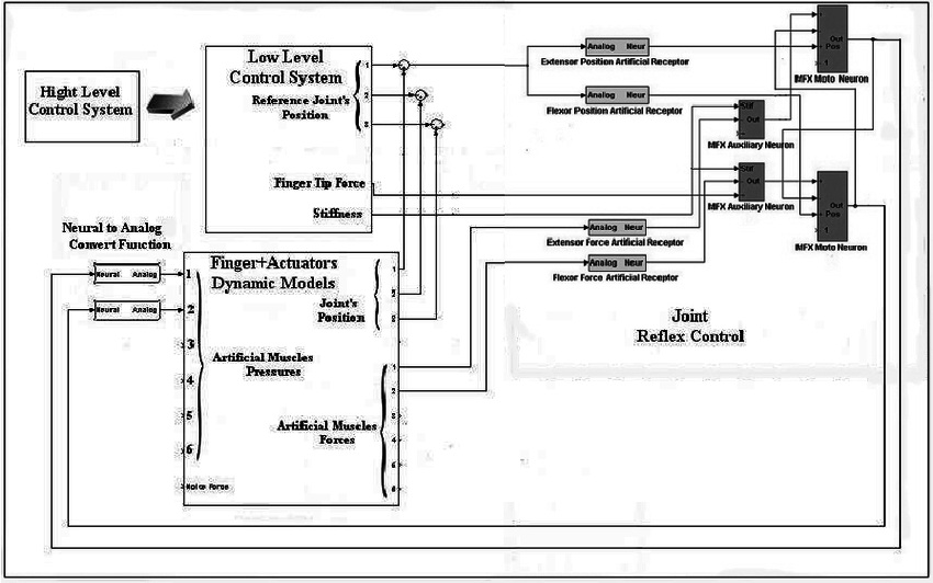 Verdrahtungsschema Mono Motor 3 Geschwindigkeit