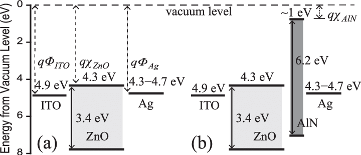 Simple schematic band diagrams of the VINGs: (a) without