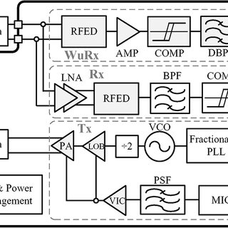 Transfer characteristics of a hysteresis comparator with