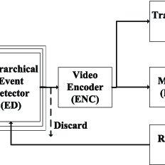 H.264 /AVC video encoder block diagram An input frame or