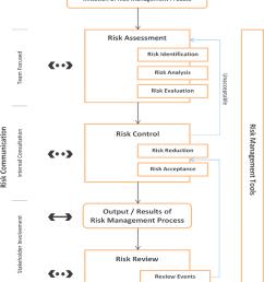 flow diagram of quality risk management process 8  [ 850 x 956 Pixel ]