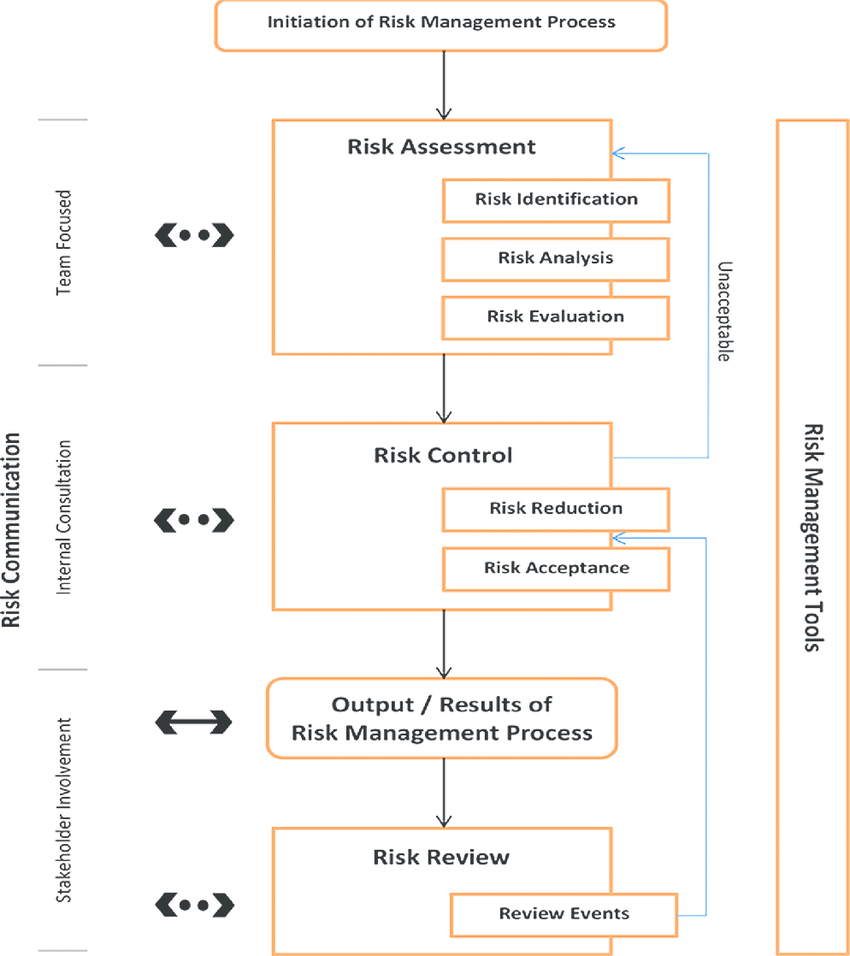 hight resolution of flow diagram of quality risk management process 8