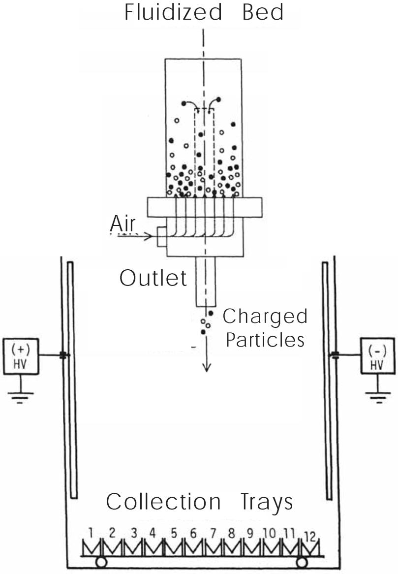 hight resolution of fluidized bed triboelectric separator