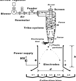 schematic design of triboelectric cyclone separator  [ 850 x 932 Pixel ]