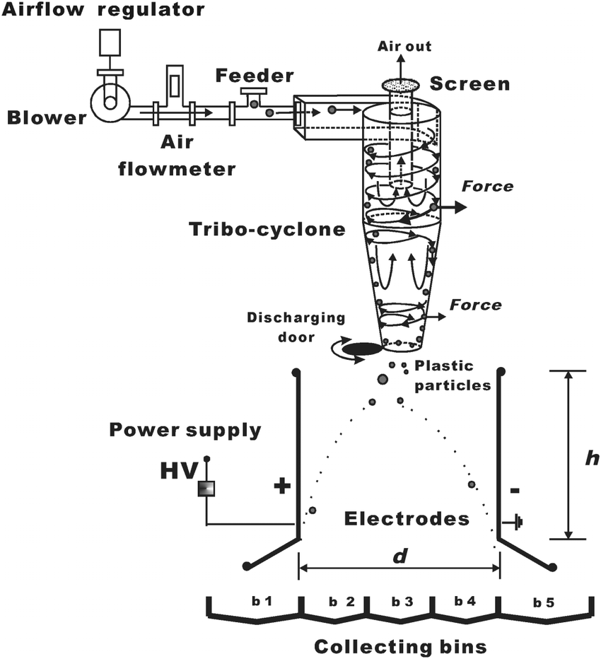 hight resolution of schematic design of triboelectric cyclone separator