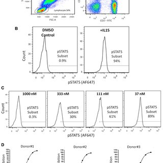 (PDF) Development of a Human Whole Blood Screening