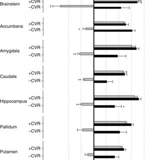 Group mean ventilatory and cerebral vascular response to