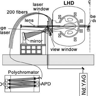 (PDF) Overview of large helical device diagnostics (invited)