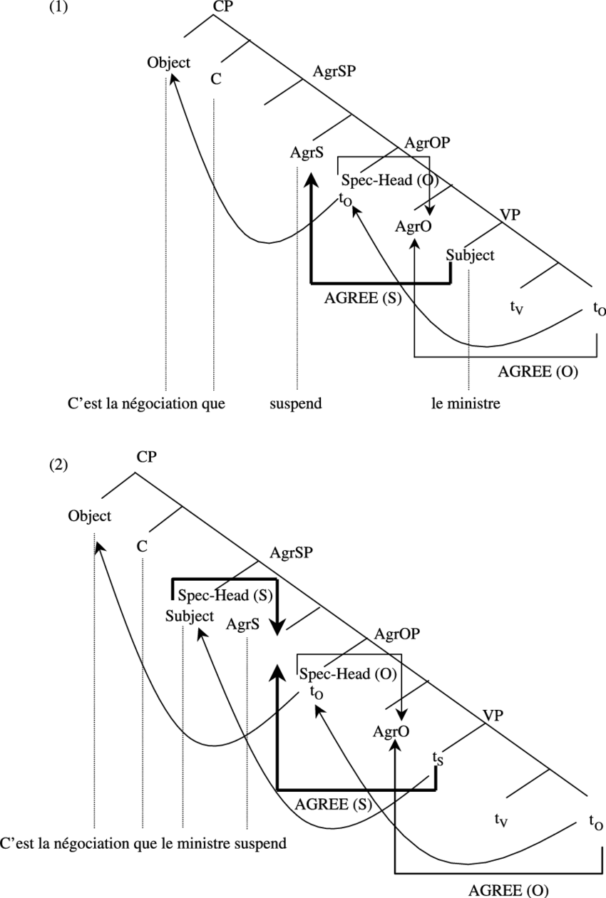 drawing sentences a guide to diagramming ceiling fan wiring diagram single switch auto relevant aspects of the configuration subject verb agreement in sentence for me