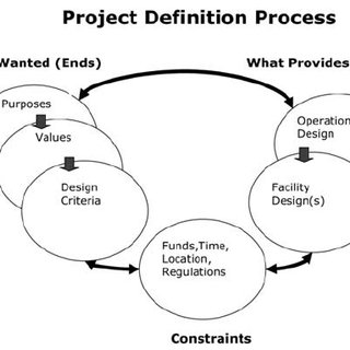 (PDF) RETHINKING PROJECT DEFINITION IN TERMS OF TARGET COSTING