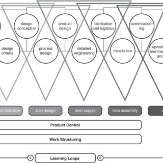 (PDF) The foundations of lean construction