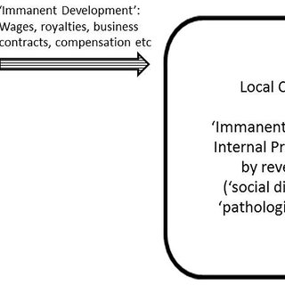 (PDF) Dissecting Corporate Community Development in the