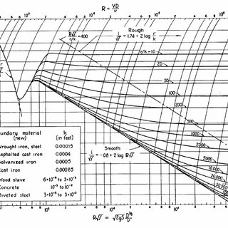 (PDF) The History of the Darcy-Weisbach Equation for Pipe