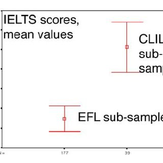 IELTS Academic Reading Module scores for the CLIL sub
