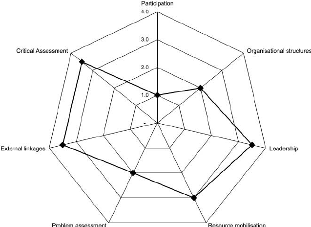 Spider web configuration for the Naloto community
