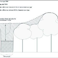 Forest Canopy Diagram Ge Wiring Refrigerator Schematic Cross Section Showing The Relationship Between Original Dem And