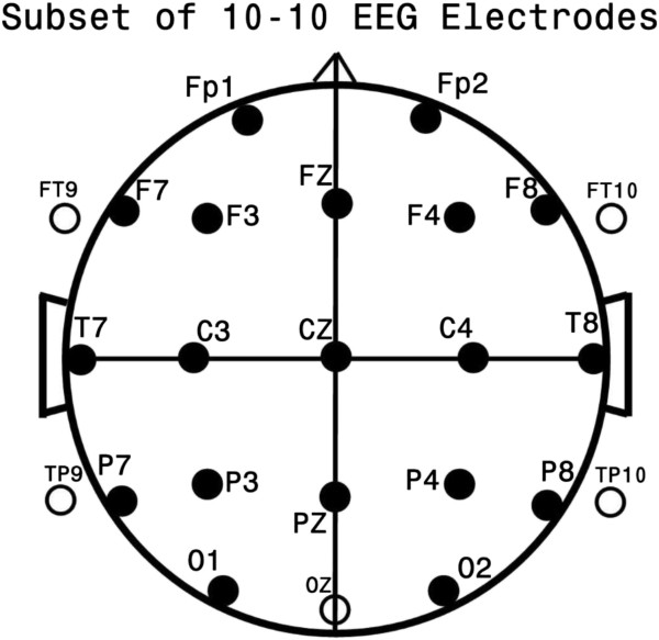 Standard EEG electrode names and positions. Head in vertex
