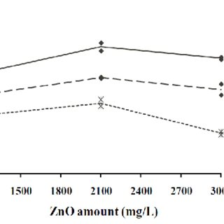 (PDF) A Comparative study between TiO2 and ZnO