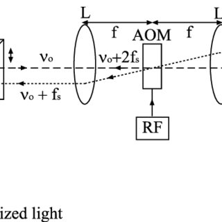 Gaussian laser beam profile showing the beam waist as a