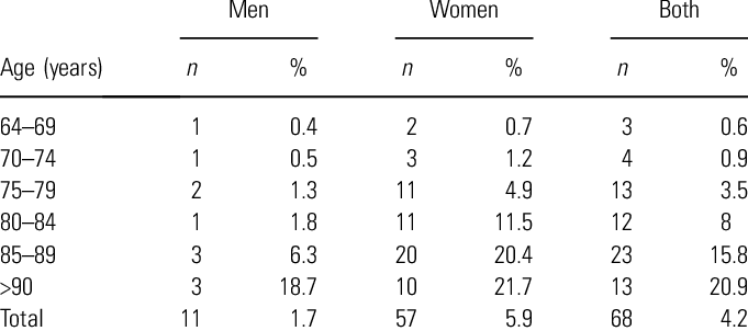 Prevalence of Alzheimer's disease by gender and age group