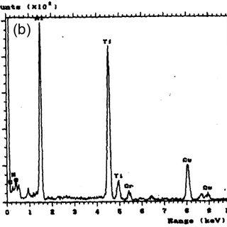 (PDF) The development of acicular ferrite in reheated Ti–B