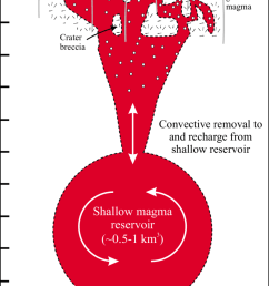 2 schematic diagram of the possible plumbing system of masaya volcano profile is nw [ 850 x 1689 Pixel ]