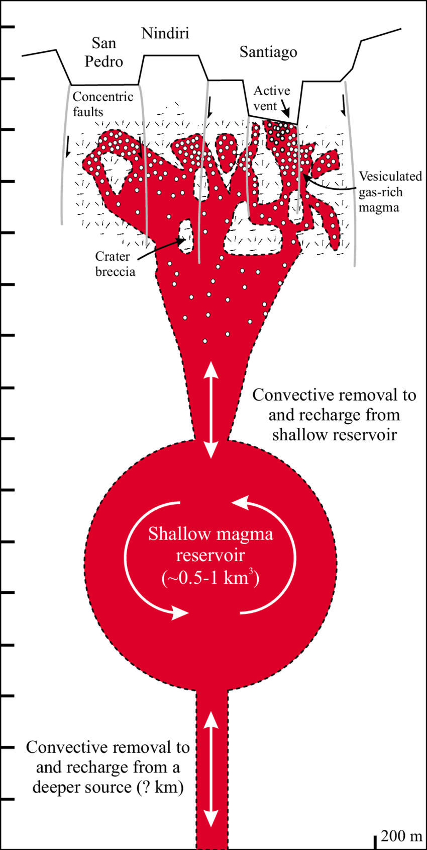hight resolution of 2 schematic diagram of the possible plumbing system of masaya volcano profile is nw